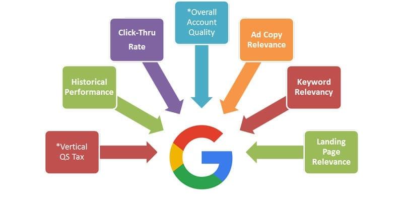 StandOut Advertising Google Ads Part 3